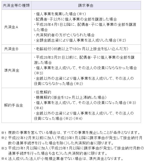 小規模企業共済・共済金・解約手当金