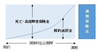 養老保険イメージ図