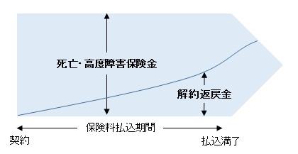 終身保険イメージ図