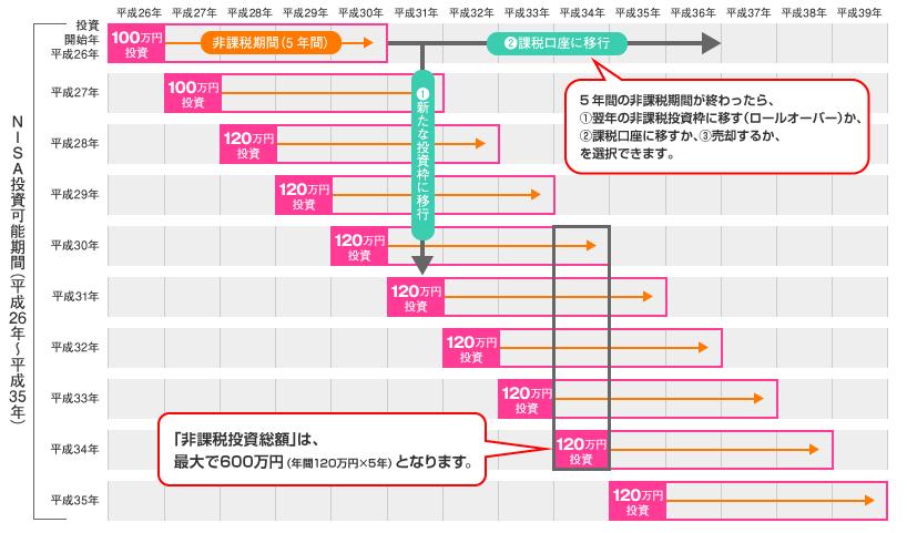 NISA(少額投資非課税制度)の投資可能期間イメージ図