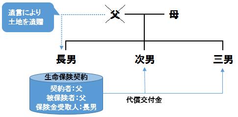 遺留分・代償分割イメージ図