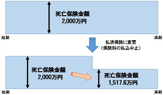 払済保険イメージ図
