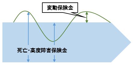 変額保険(終身型)イメージ図
