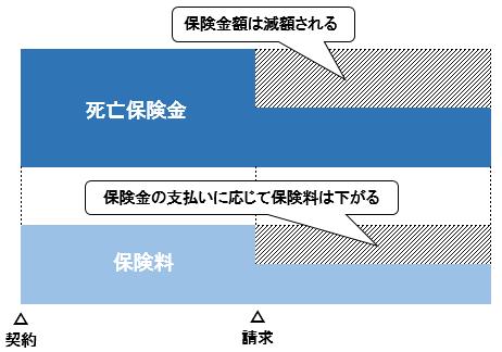リビングニーズ特約イメージ図