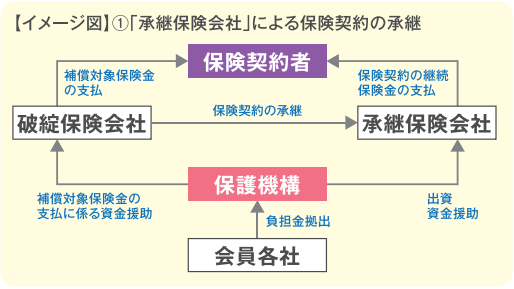 承継保険会社による契約の承継