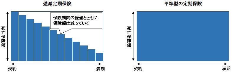 逓減定期保険と平準定期保険の比較イメージ図