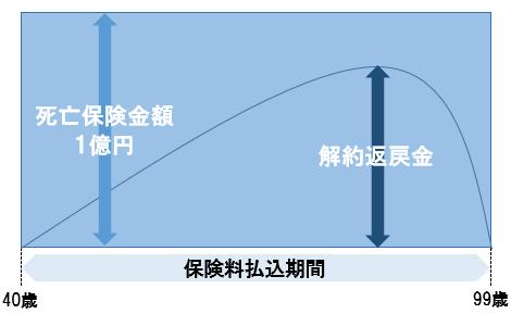 長期平準定期保険イメージ図