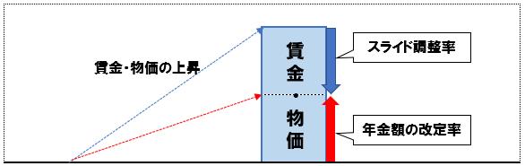マクロ経済スライド(賃金・物価の上昇が大きい場合)