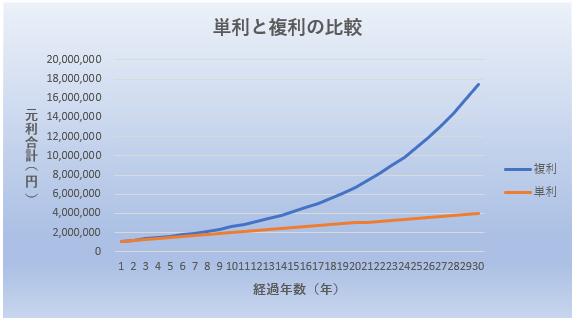 単利と複利の比較(元利合計)