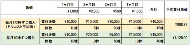 ドルコスト平均法と定量購入の比較シミュレーション
